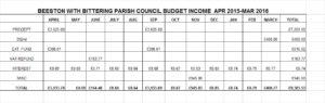 budget15